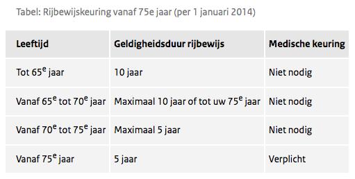 rijbewijs keuring - overstappen-zorgverzekering.com